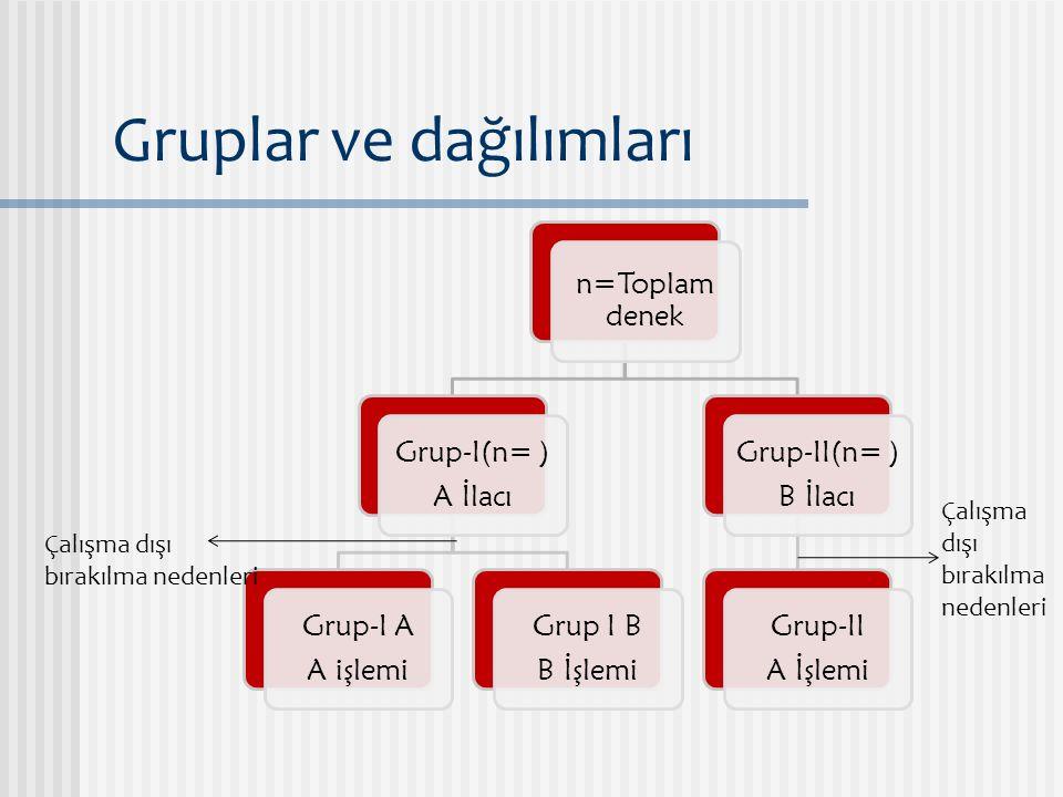 Gruplar ve dağılımları