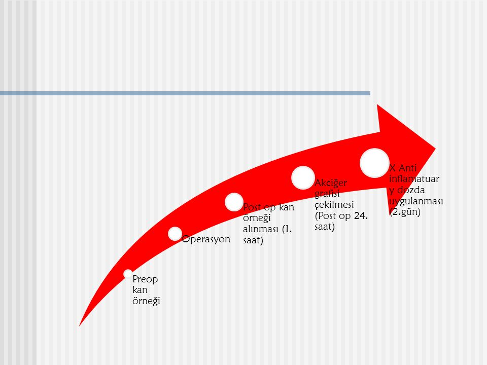 Preop kan örneği Operasyon. Post op kan örneği alınması (1. saat) Akciğer grafisi çekilmesi (Post op 24. saat)