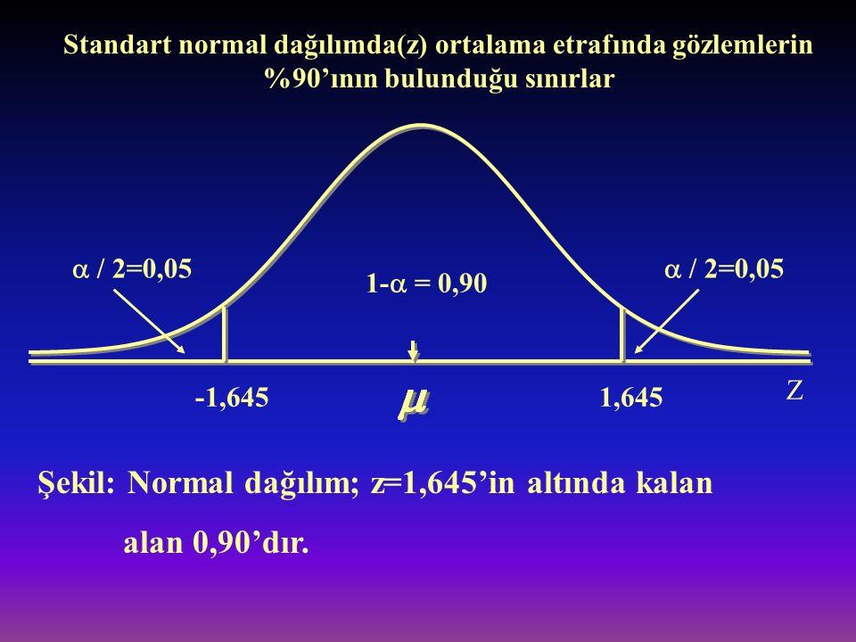 Şekil: Normal dağılım; z=1,645'in altında kalan alan 0,90'dır.