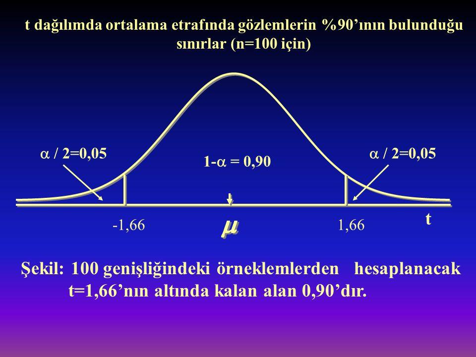 t dağılımda ortalama etrafında gözlemlerin %90'ının bulunduğu sınırlar (n=100 için)