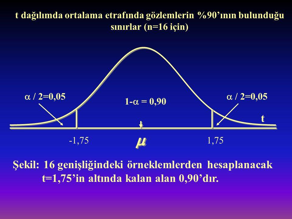 t dağılımda ortalama etrafında gözlemlerin %90'ının bulunduğu sınırlar (n=16 için)