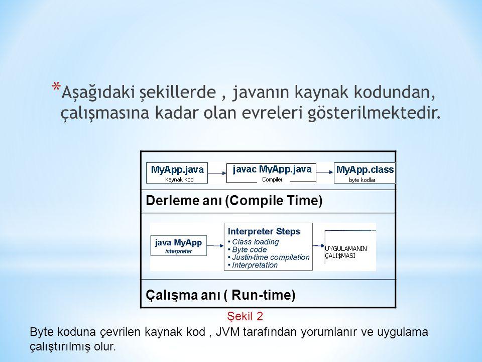 Aşağıdaki şekillerde , javanın kaynak kodundan, çalışmasına kadar olan evreleri gösterilmektedir.