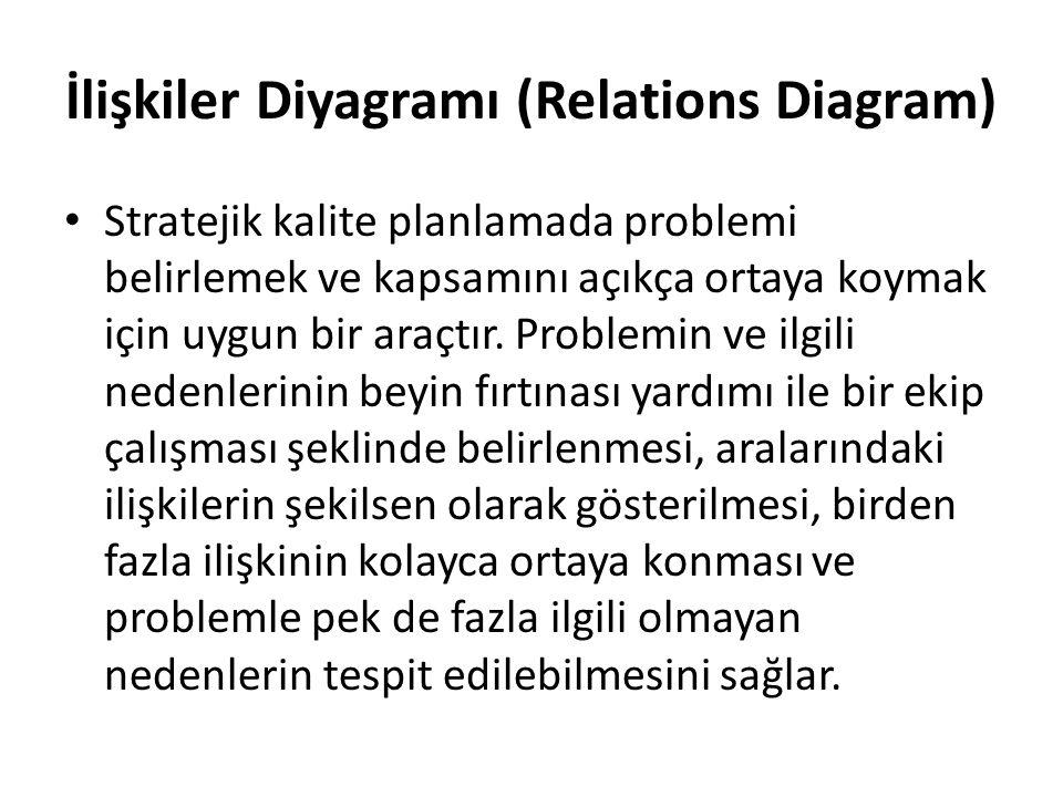 İlişkiler Diyagramı (Relations Diagram)