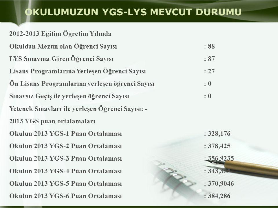 OKULUMUZUN YGS-LYS MEVCUT DURUMU