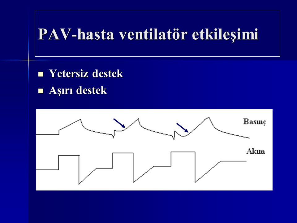 PAV-hasta ventilatör etkileşimi