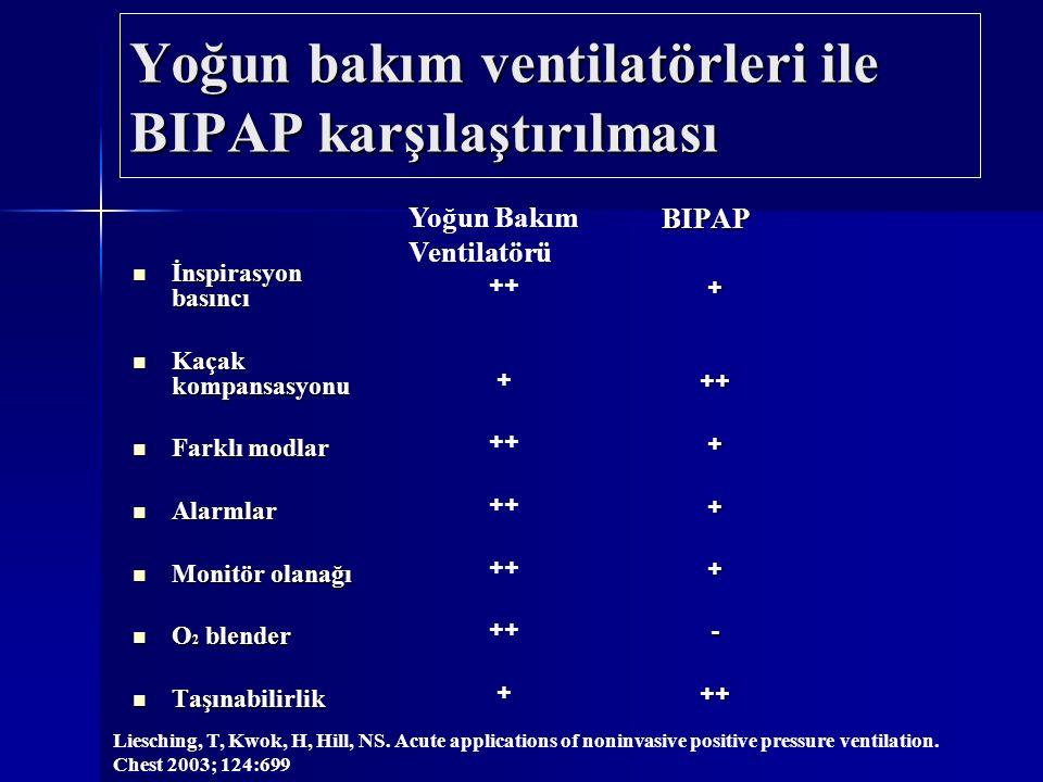 Yoğun bakım ventilatörleri ile BIPAP karşılaştırılması