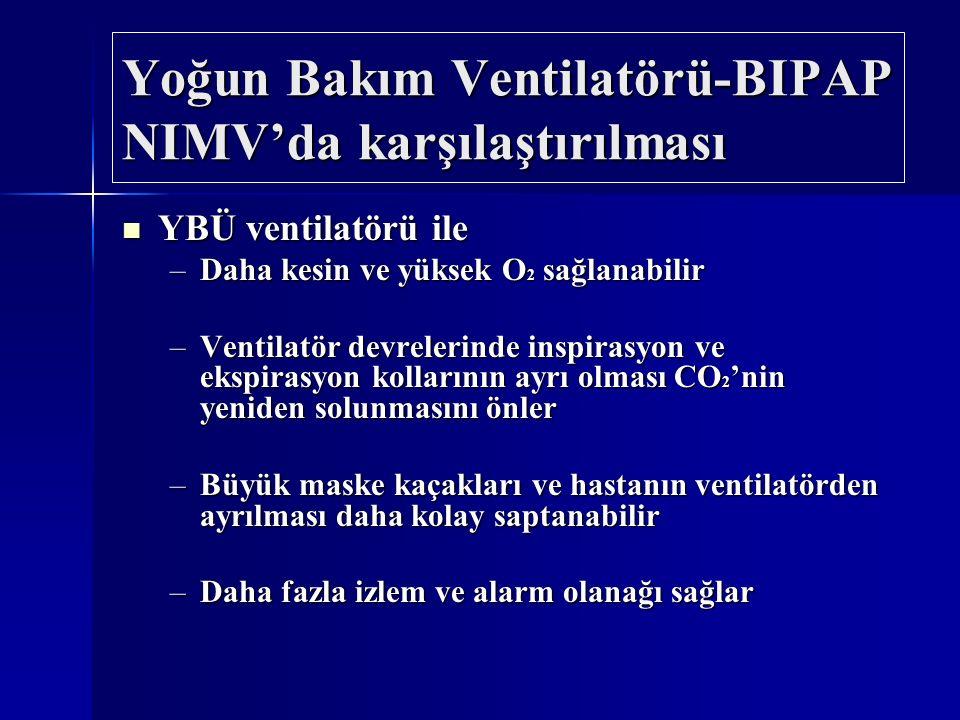 Yoğun Bakım Ventilatörü-BIPAP NIMV'da karşılaştırılması