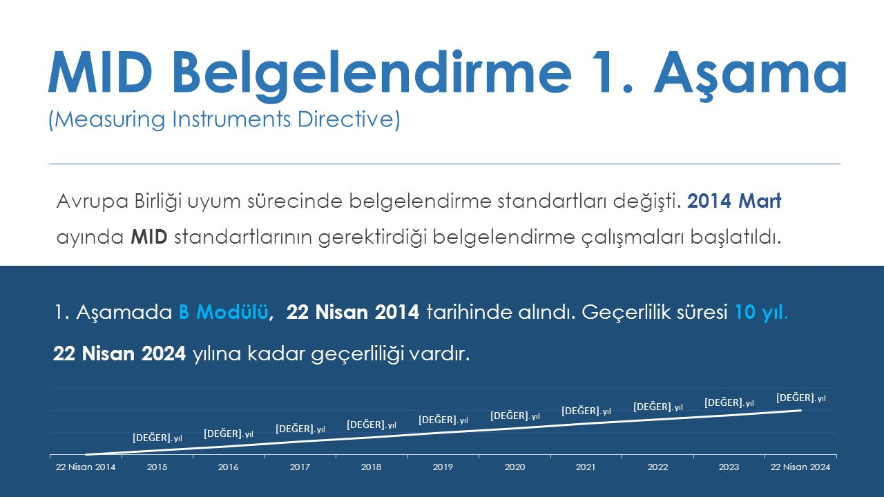 MID Belgelendirme 1. Aşama (Measuring Instruments Directive)