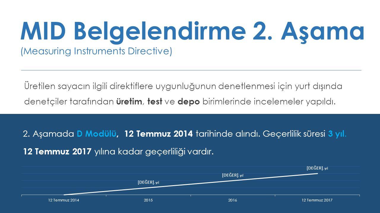 MID Belgelendirme 2. Aşama (Measuring Instruments Directive)