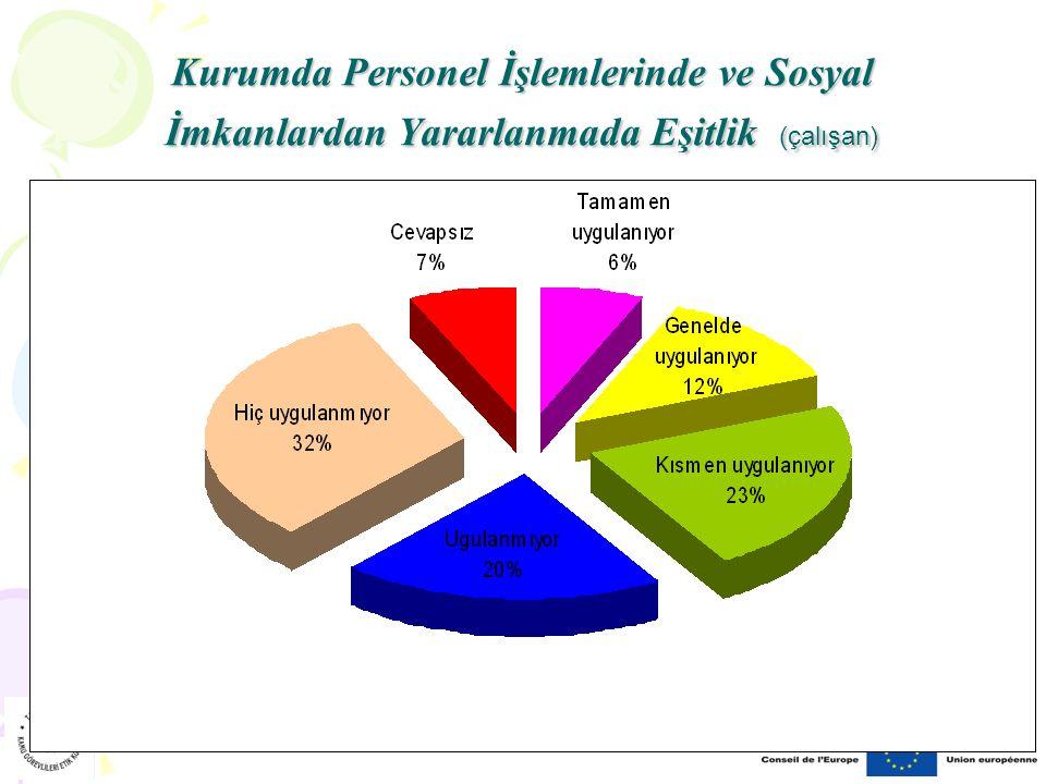 Kurumda Personel İşlemlerinde ve Sosyal İmkanlardan Yararlanmada Eşitlik (çalışan)