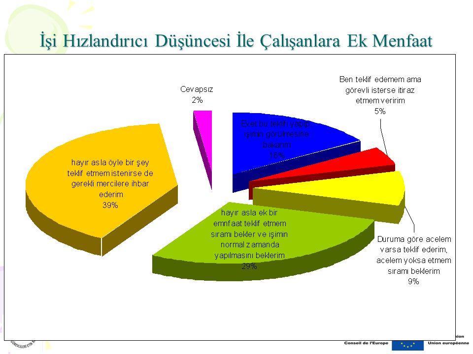 İşi Hızlandırıcı Düşüncesi İle Çalışanlara Ek Menfaat Teklif Etme (vatandaş)