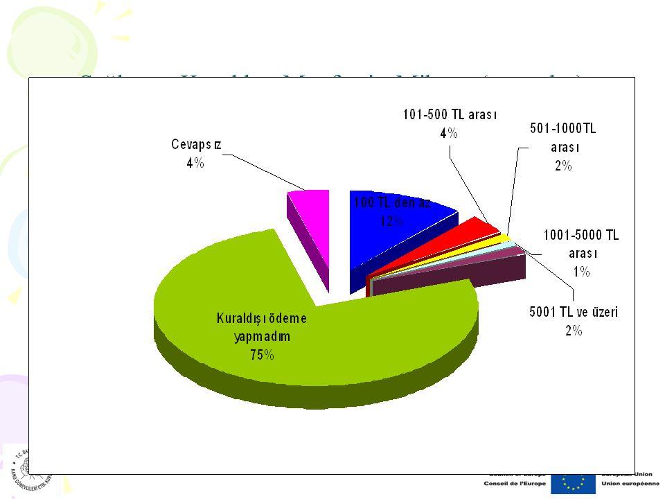 Sağlanan Kuraldışı Menfaatin Miktarı (vatandaş)