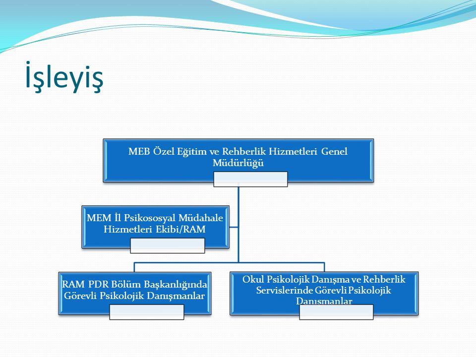 İşleyiş MEB Özel Eğitim ve Rehberlik Hizmetleri Genel Müdürlüğü