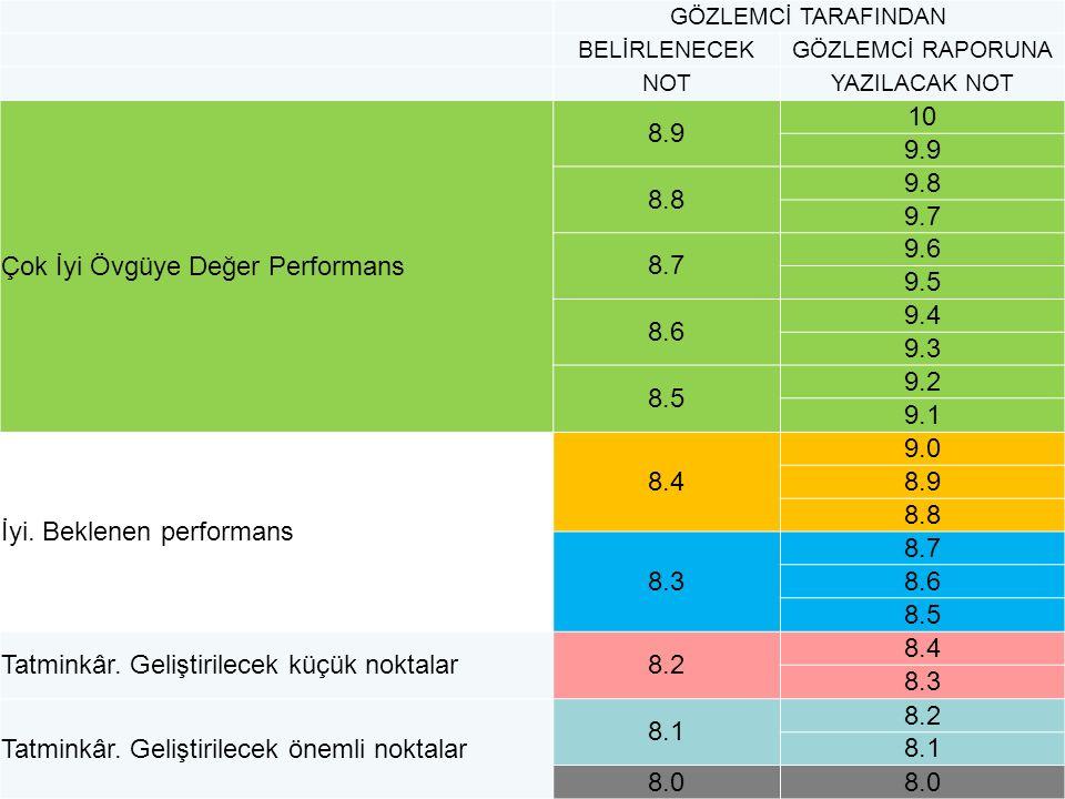 Çok İyi Övgüye Değer Performans 8.9 10 9.9 8.8 9.8 9.7 8.7 9.6 9.5 8.6