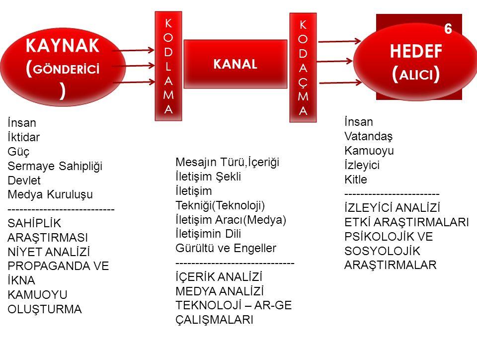 HEDEF (ALICI) KAYNAK (GÖNDERİCİ)