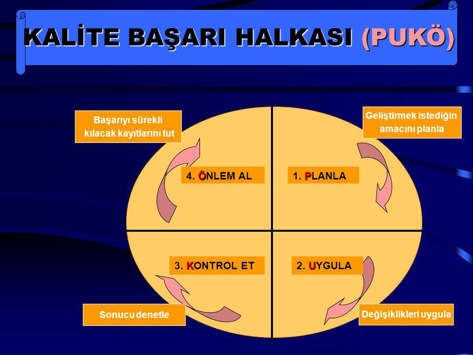 KALİTE BAŞARI HALKASI (PUKÖ)