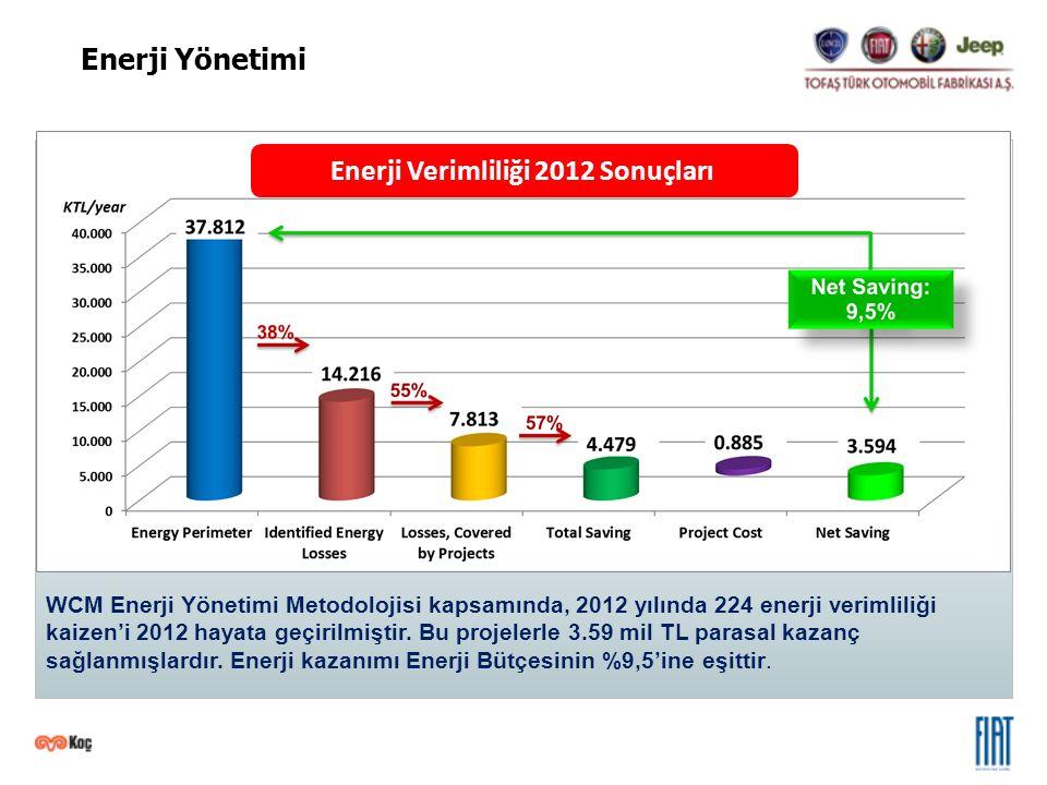 Enerji Verimliliği 2012 Sonuçları