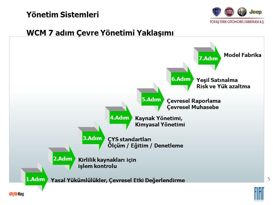 WCM 7 adım Çevre Yönetimi Yaklaşımı