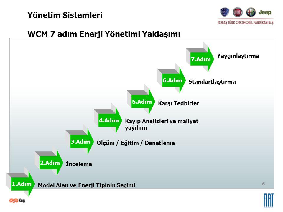 WCM 7 adım Enerji Yönetimi Yaklaşımı