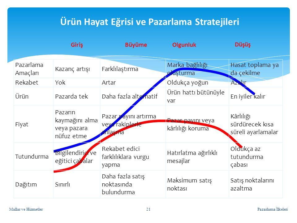 Ürün Hayat Eğrisi ve Pazarlama Stratejileri