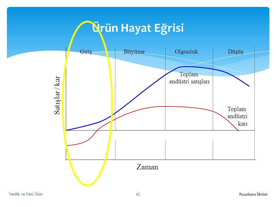Ürün Hayat Eğrisi Satışlar / kar Zaman Toplam endüstri karı