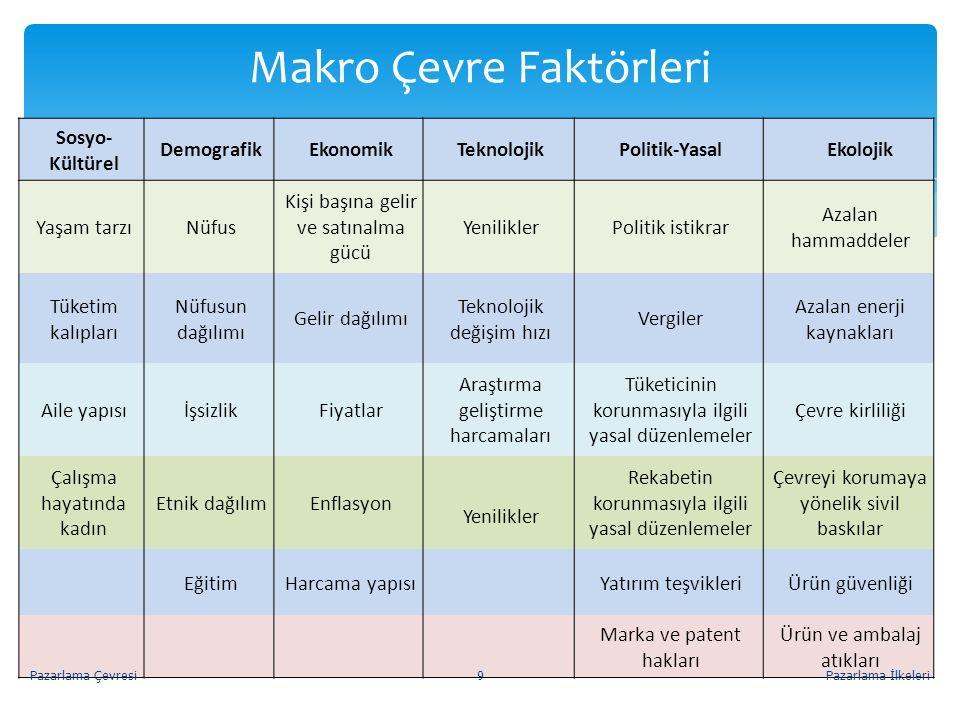 Makro Çevre Faktörleri