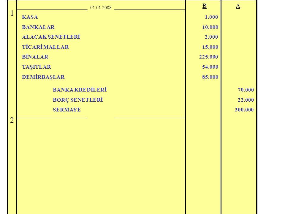 1 2 B A KASA BANKALAR ALACAK SENETLERİ TİCARİ MALLAR BİNALAR TAŞITLAR