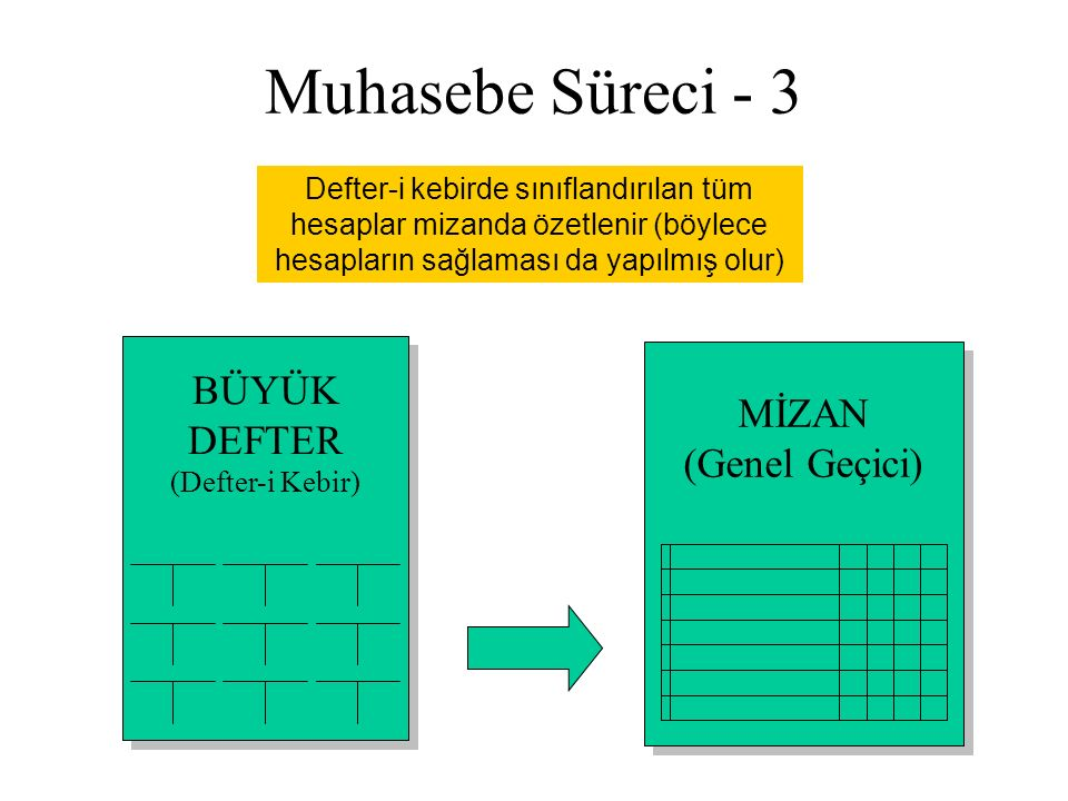 Muhasebe Süreci - 3 BÜYÜK MİZAN DEFTER (Genel Geçici)