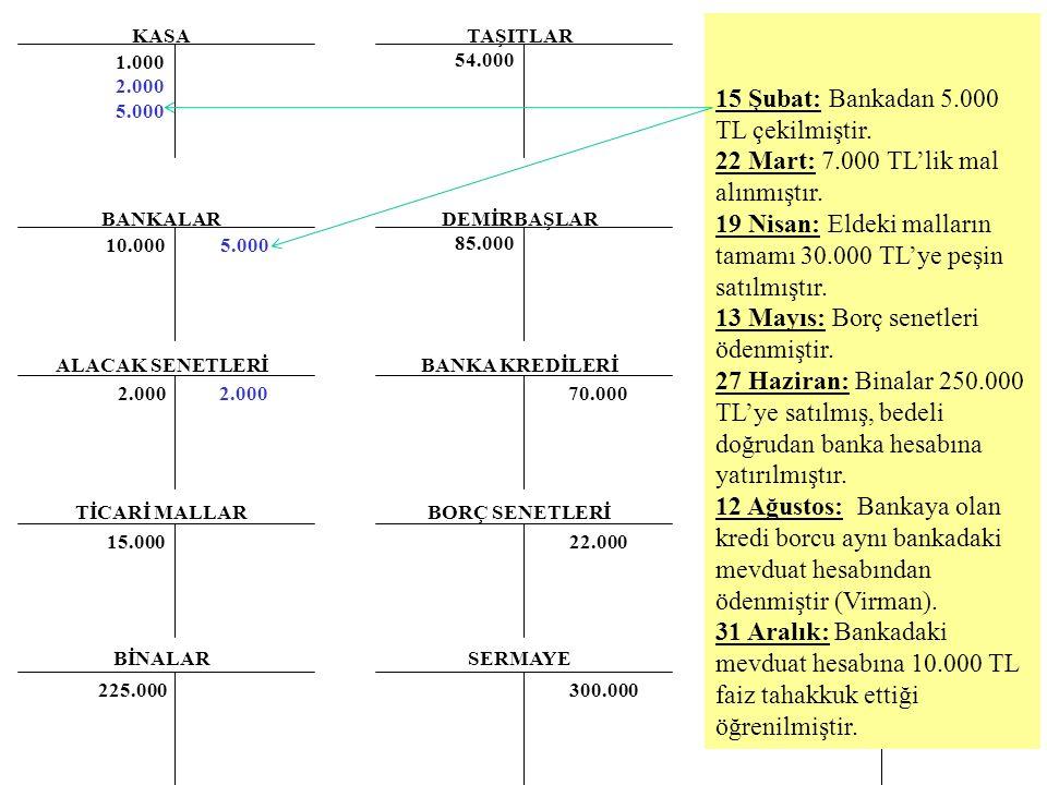 15 Şubat: Bankadan 5.000 TL çekilmiştir.