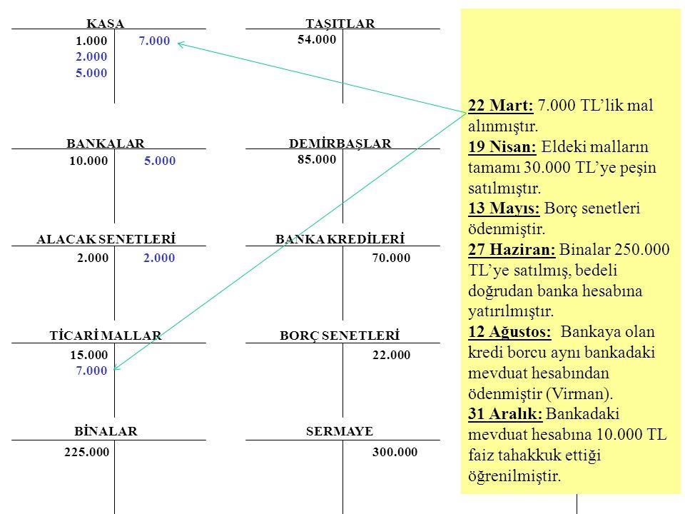 22 Mart: 7.000 TL'lik mal alınmıştır.