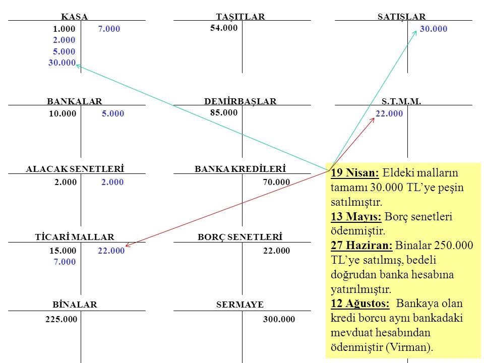 19 Nisan: Eldeki malların tamamı 30.000 TL'ye peşin satılmıştır.