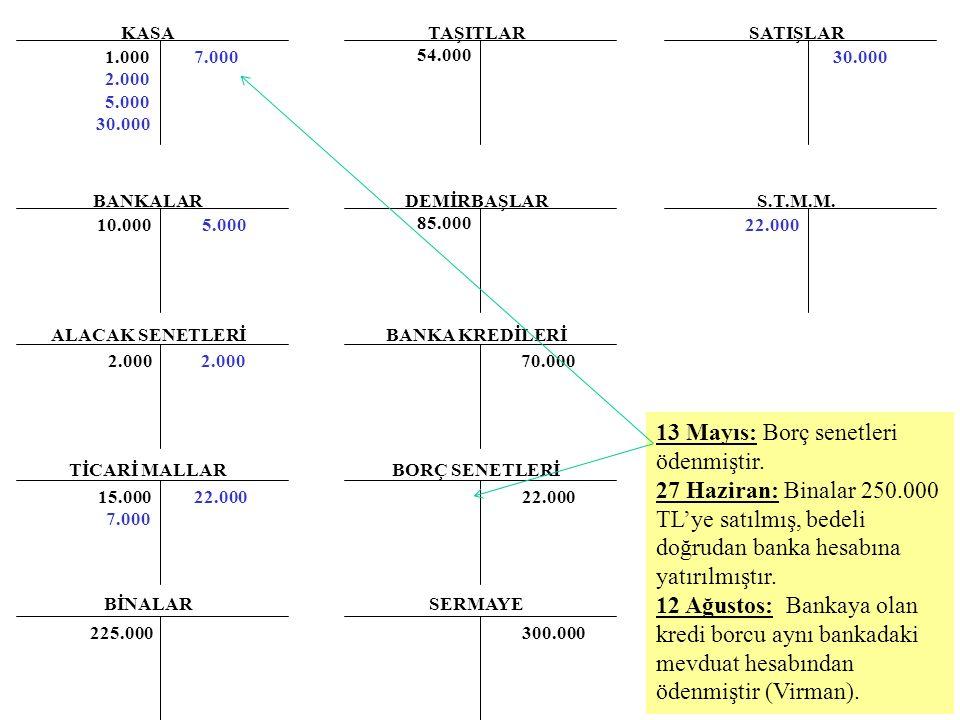 13 Mayıs: Borç senetleri ödenmiştir.