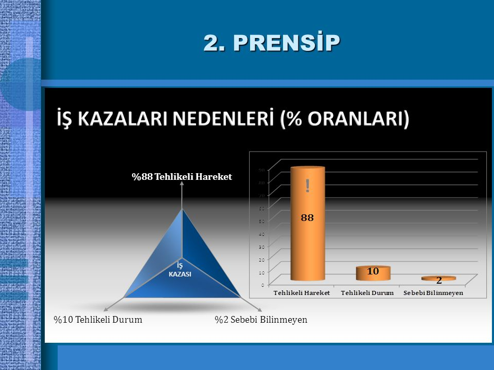 İŞ KAZALARI NEDENLERİ (% ORANLARI)