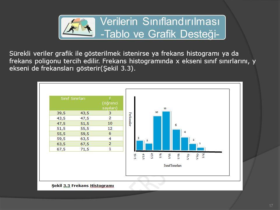 Verilerin Sınıflandırılması -Tablo ve Grafik Desteği-