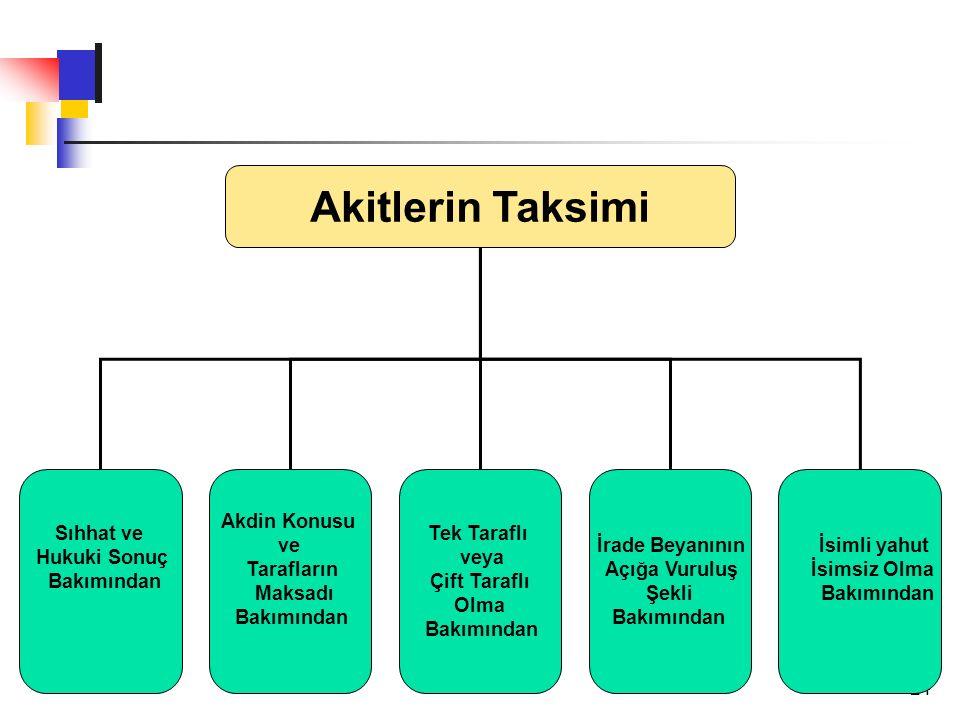 Akitlerin Taksimi Sıhhat ve Hukuki Sonuç Bakımından Akdin Konusu ve