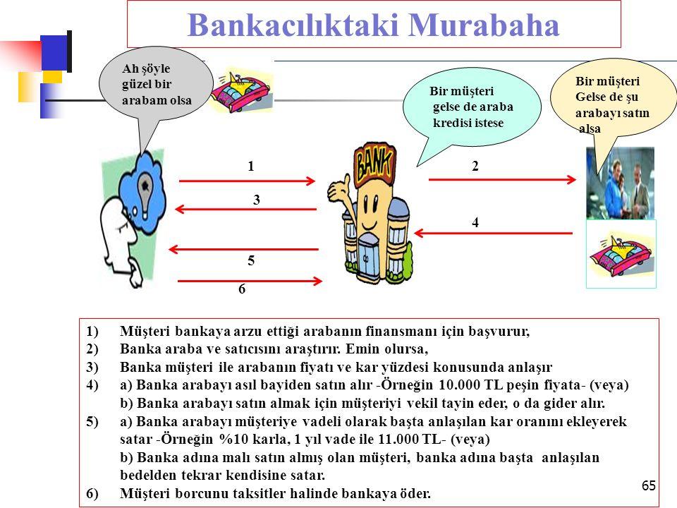 Bankacılıktaki Murabaha