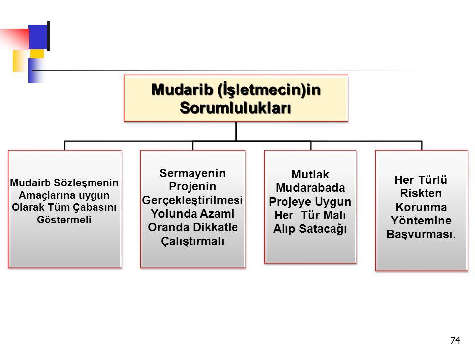 Mudarib (İşletmecin)in Sorumlulukları
