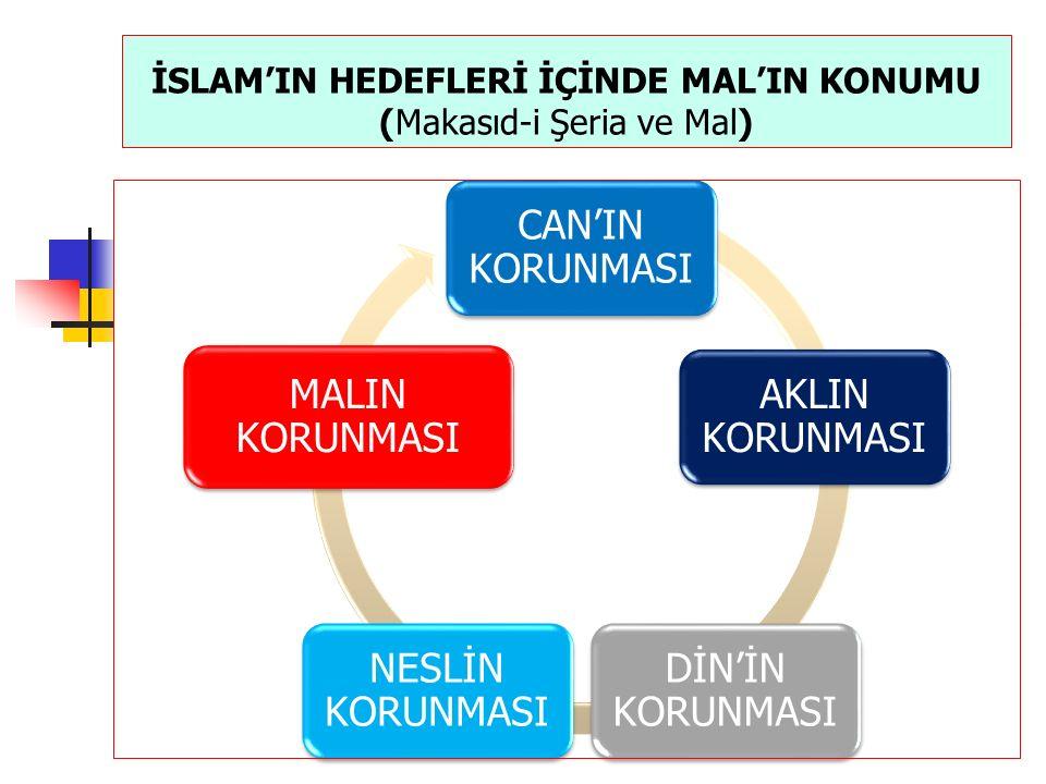 İSLAM'IN HEDEFLERİ İÇİNDE MAL'IN KONUMU (Makasıd-i Şeria ve Mal)