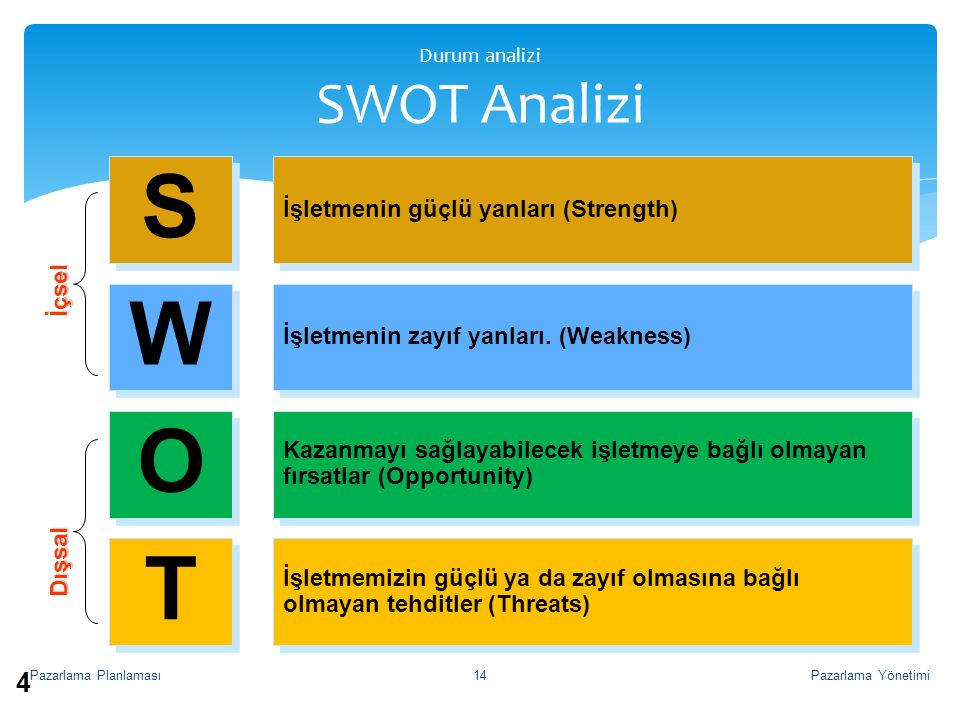 Durum analizi SWOT Analizi