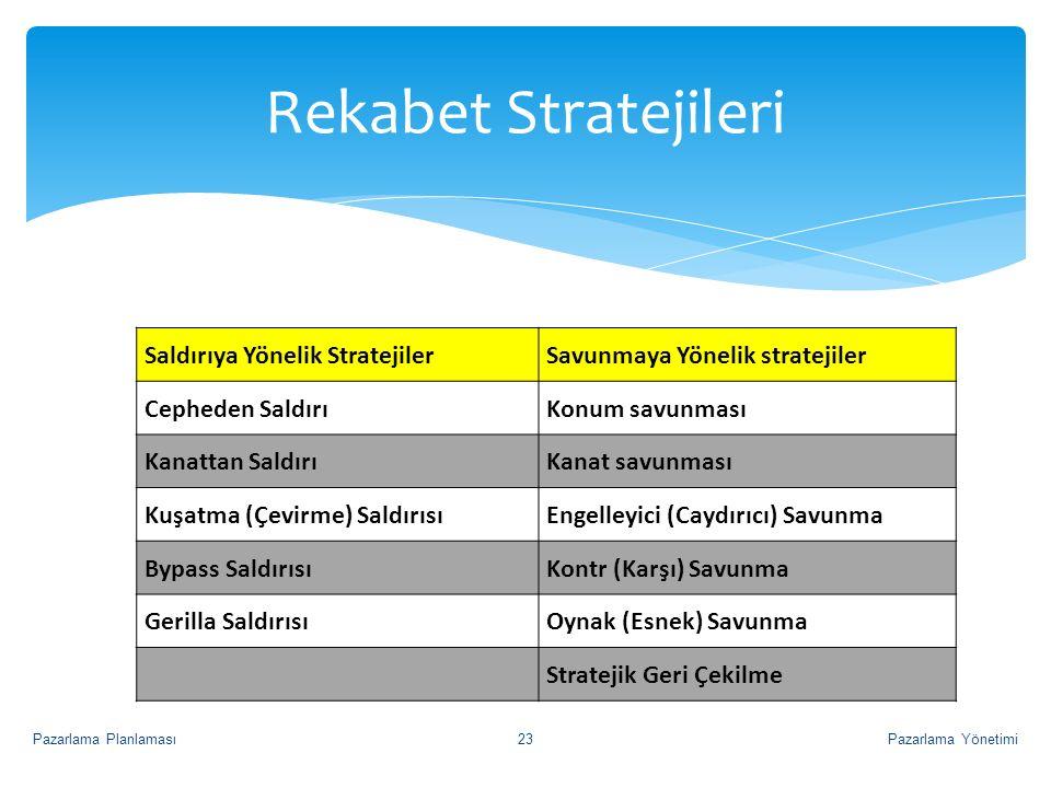 Rekabet Stratejileri Saldırıya Yönelik Stratejiler