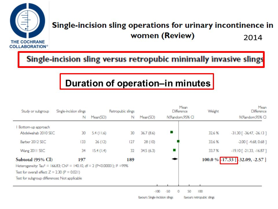 Duration of operation–in minutes