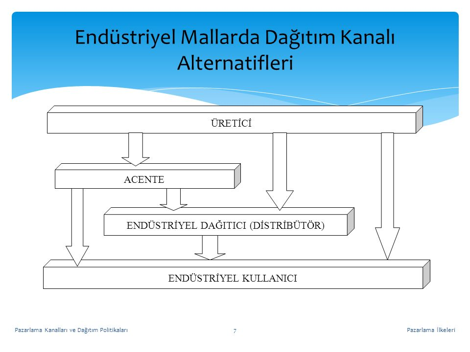 Endüstriyel Mallarda Dağıtım Kanalı Alternatifleri