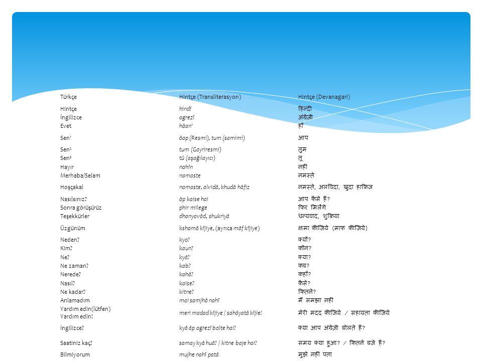 Türkçe Hintçe (Transliterasyon) Hintçe (Devanagari) Hintçe. hindī. हिन्दी İngilizce. agrezī. अंग्रेज़ी
