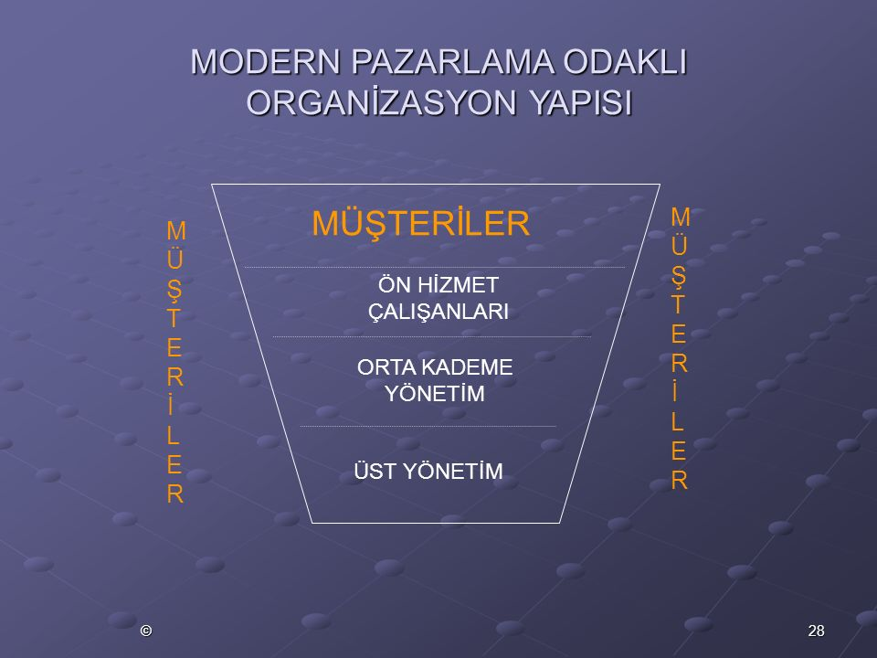 MODERN PAZARLAMA ODAKLI ORGANİZASYON YAPISI