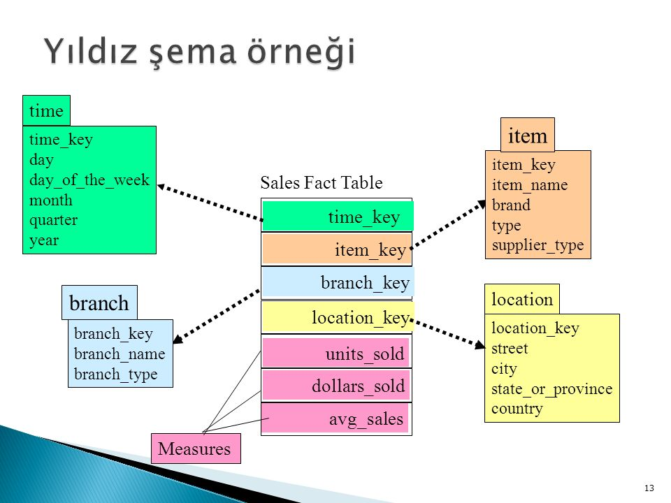 Yıldız şema örneği item branch time Sales Fact Table time_key item_key
