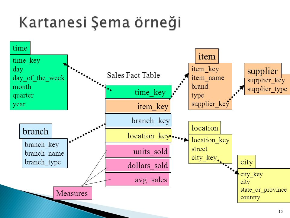 Kartanesi Şema örneği item supplier branch time Sales Fact Table