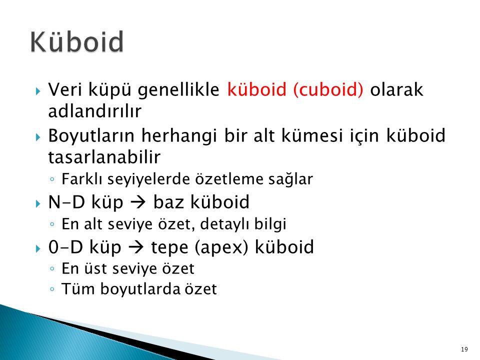 Küboid Veri küpü genellikle küboid (cuboid) olarak adlandırılır