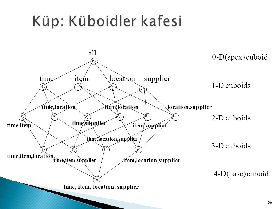 Küp: Küboidler kafesi all time item location supplier 0-D(apex) cuboid
