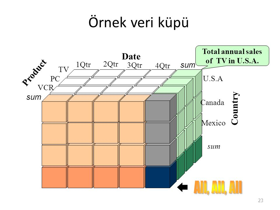 Örnek veri küpü All, All, All Date Product Country Total annual sales