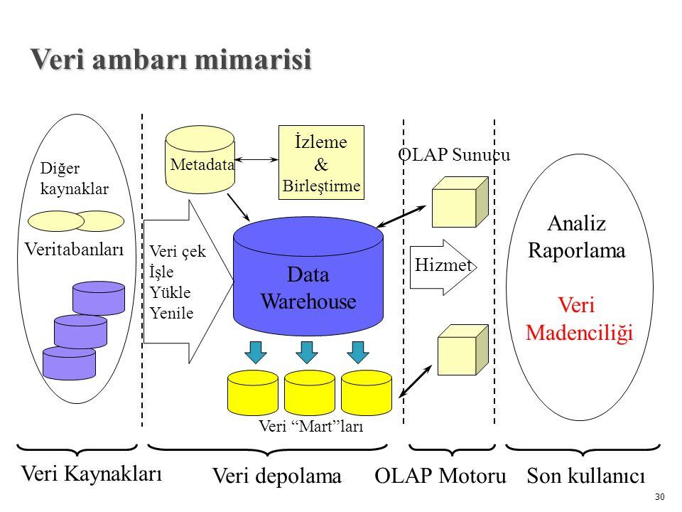 Veri ambarı mimarisi Analiz Raporlama Veri Madenciliği Data Warehouse